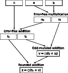 Emulation of FMA