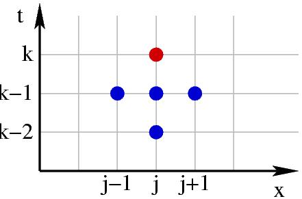 Numerical scheme